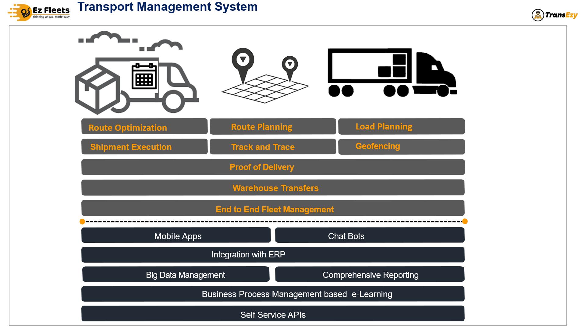 Transport Management Solutions (TMS)